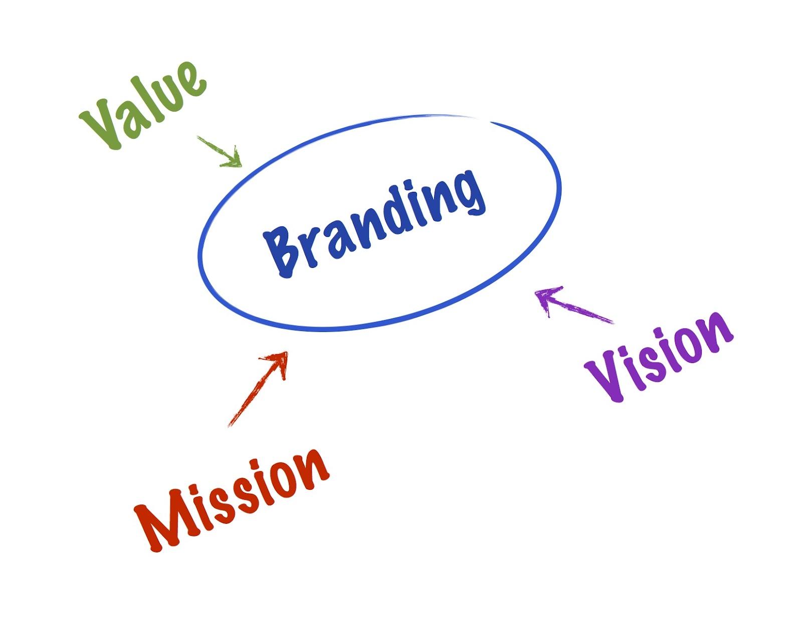 Who Needs A Company Brand Design?
